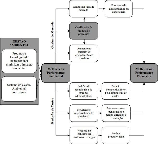A Gestão ambiental e a relação sobre o rendimento empresarial