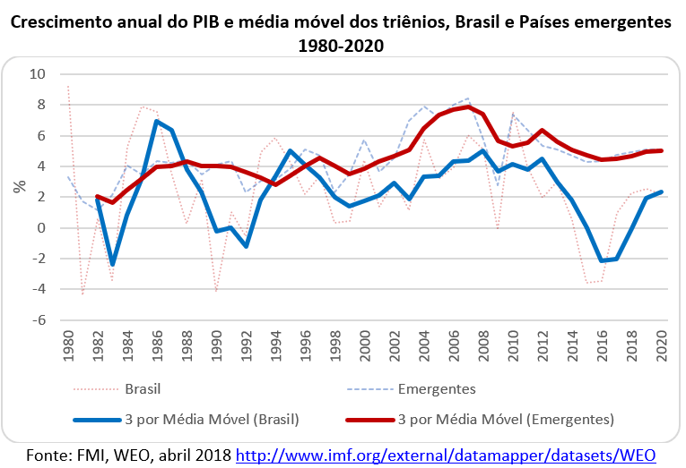 crescimento anual do PIB