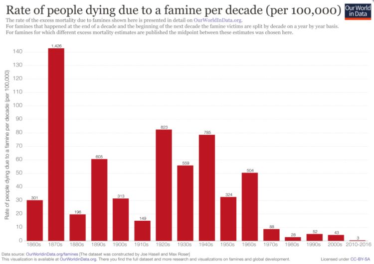 rate of people dying due to a famine per decade