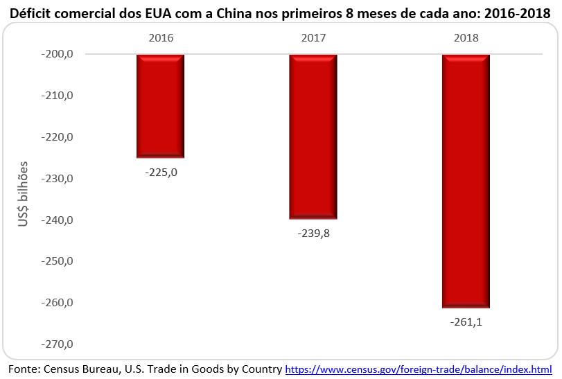 déficit comercial dos EUA com a China nos primeiros 8 meses de cada ano