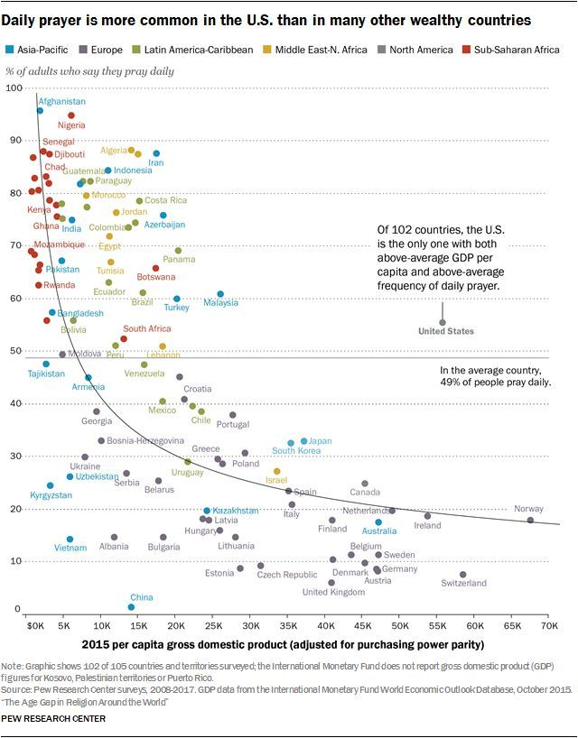 Americans are far more religious than adults in other wealthy nations