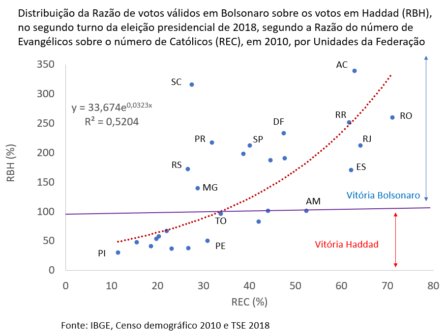 distribuição da razão de votos válidos em Bolsonaro sobre os votos em Haddad