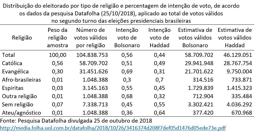 distribuição do eleitorado por tipo de religião e percentagem de intenção de voto