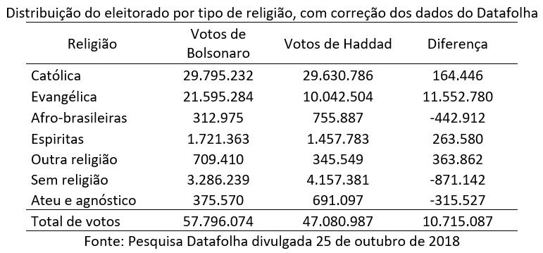 distribuição do eleitorado por tipo de religião