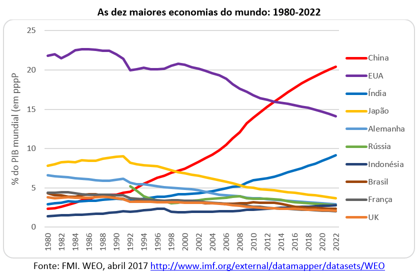 as dez maiores economias do mundo