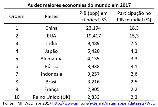 as dez maiores economias do mundo em 2017