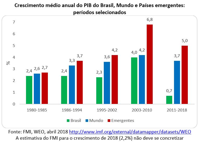 crescimento médio anual do PIB do Brasil, Mundo e Países emergentes