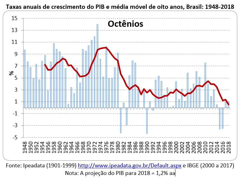 taxas anuais de crescimento do PIB Brasil