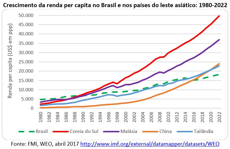 crescimento da renda per capita no Brasil e nos países do leste asiático
