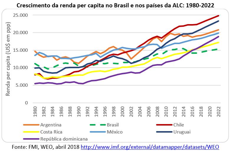 crescimento da renda per capita no Brasil e nos países ALC