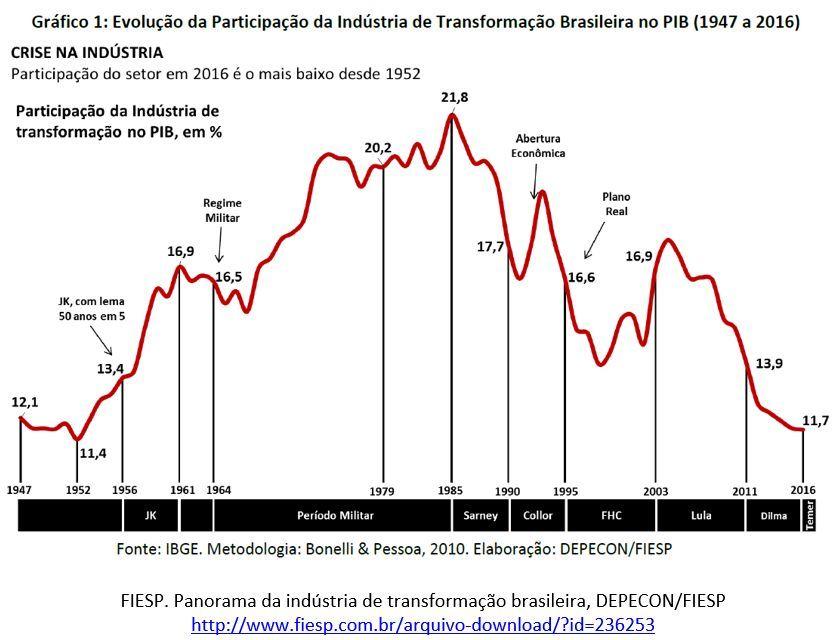 evolução da participação da indústria de transformação brasileira no PIB