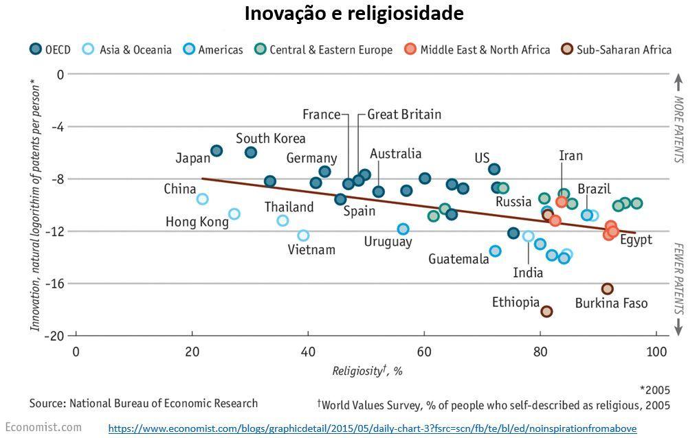 inovação e religiosidade
