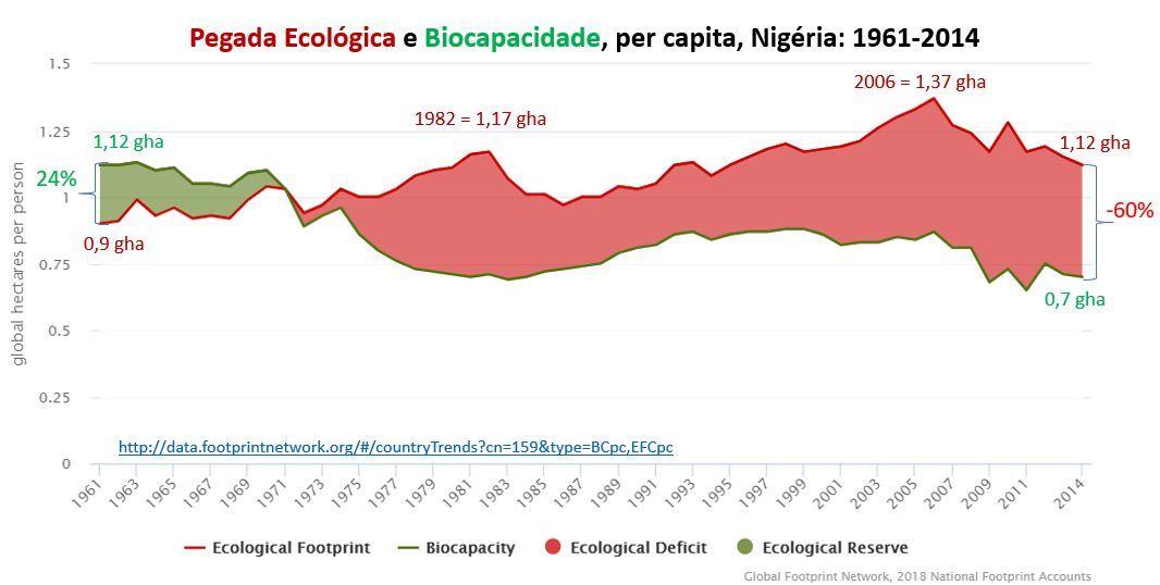 pegada ecológica e biocapacidade - Nigéria
