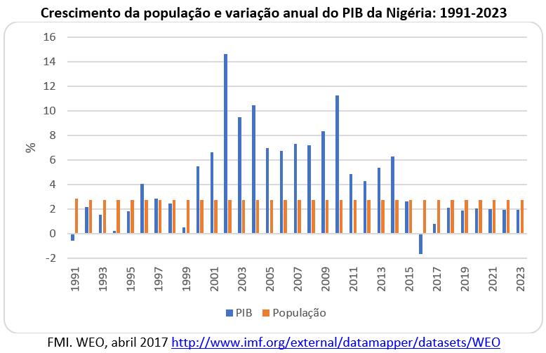 crescimento da população e variação anual do PIB da Nigéria