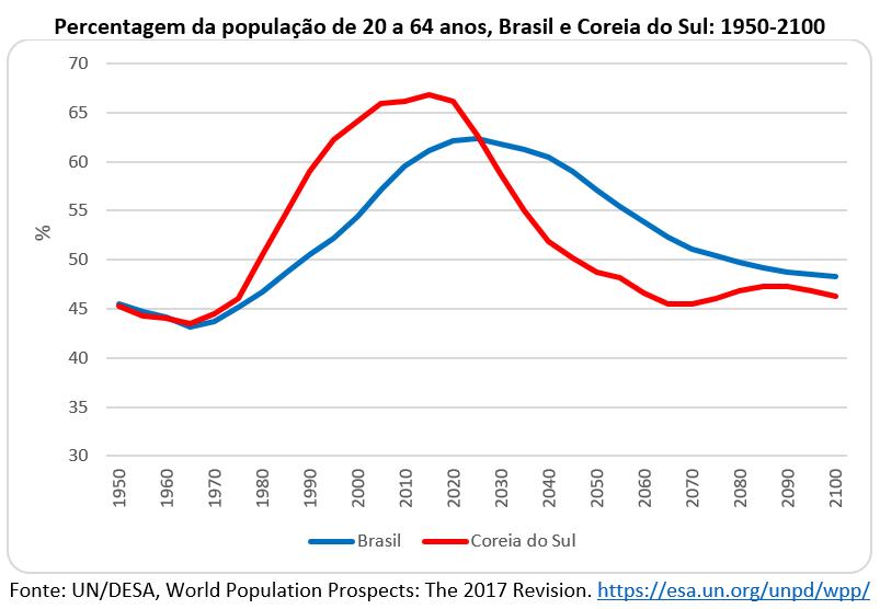 percentagem da população de 20 a 64 anos, Brasil e Coreia do Sul