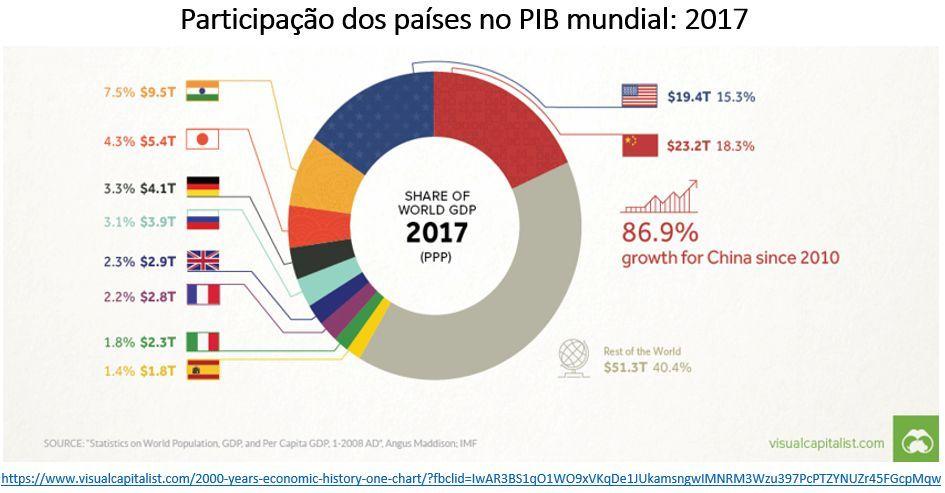 participação dos países no PIB mundial