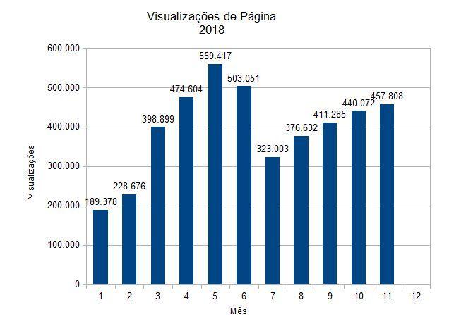 Estatísticas da revista eletrônica EcoDebate, ISSN 2446-9394 - Visualizações de página, mês a mês, dados do Google Analytics, em 2018