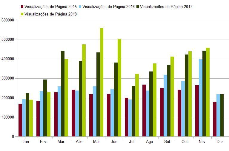 Estatísticas da revista eletrônica EcoDebate, ISSN 2446-9394