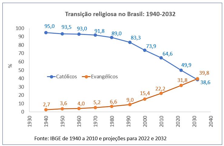 Transição religiosa no Brasil