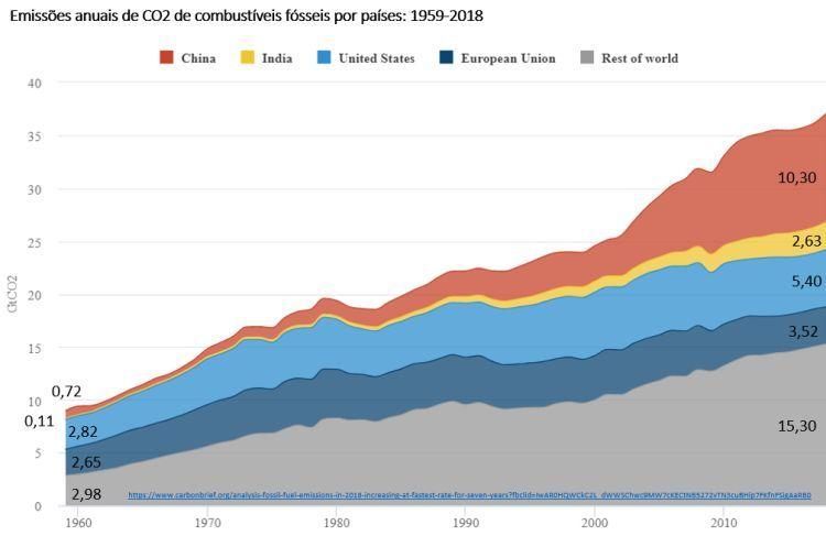 emissões anuais de CO2 de combustíveis fósseis