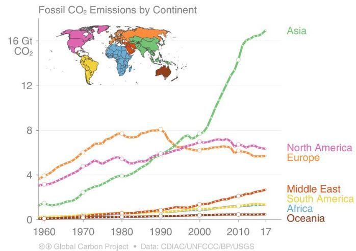 emissões de CO2 por continente