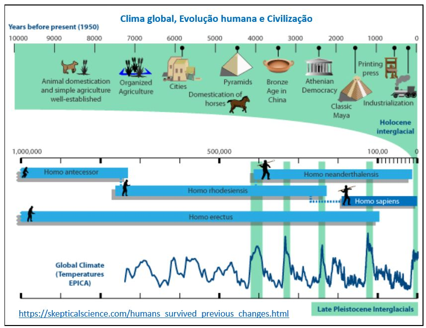 clima global, evolução humana e civilização