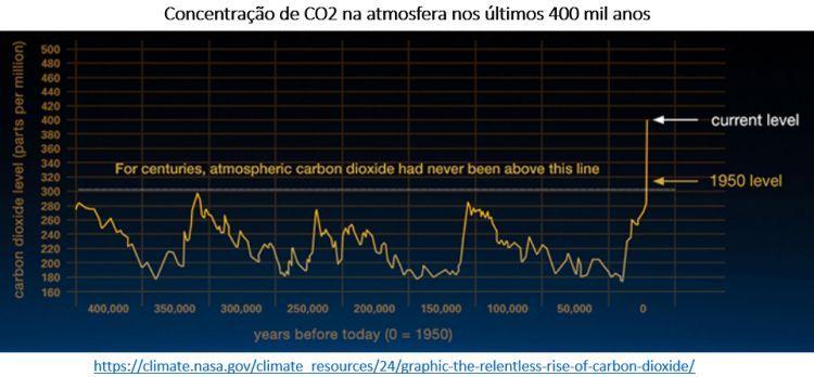 concentração de CO2 na atmosfera nos últimos 400 mil anos