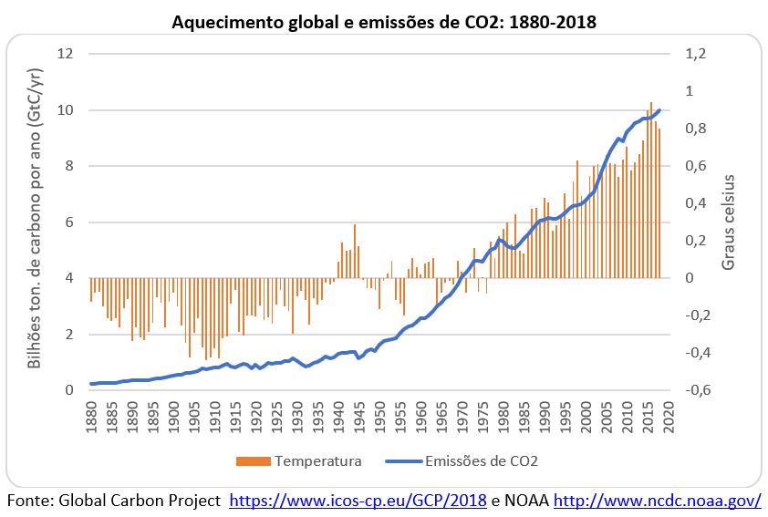 aquecimento global e emissões de CO2: 1880-2018
