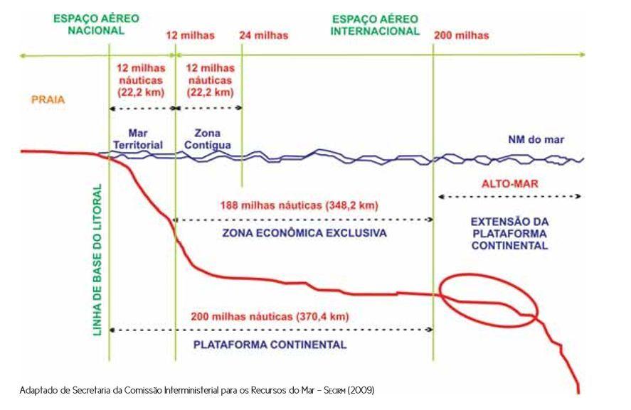Fonte: Esquema elaborado e publicado no Atlas geográfico das zonas costeiras e oceânicas do Brasil.