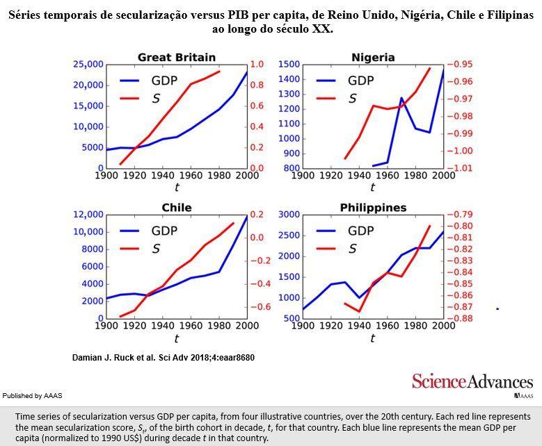 series temporais de secularização versus PIB