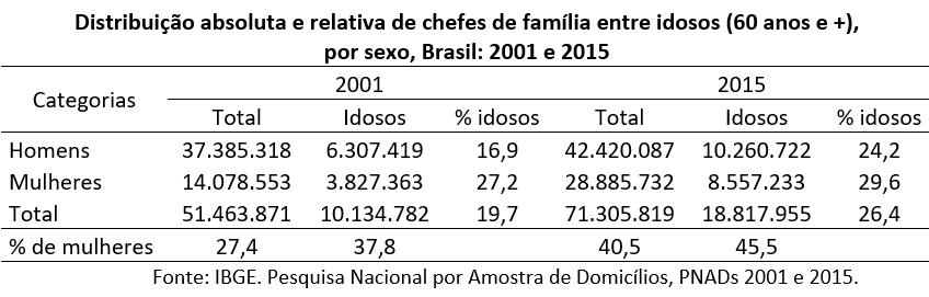 distribuição absoluta e relativa de chefes de família entre idosos