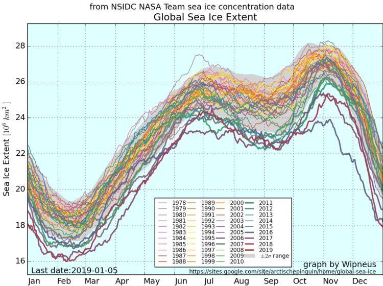 extensão da camada de gelo