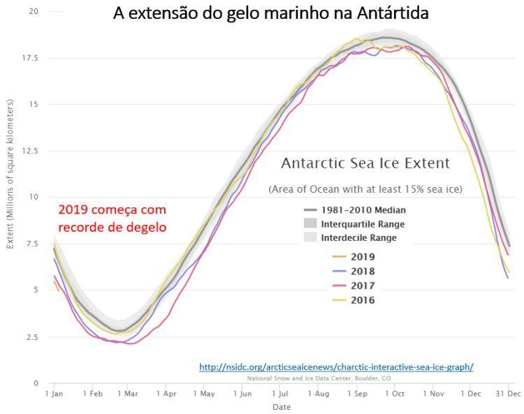 a extensão do gelo marinho na Antártida