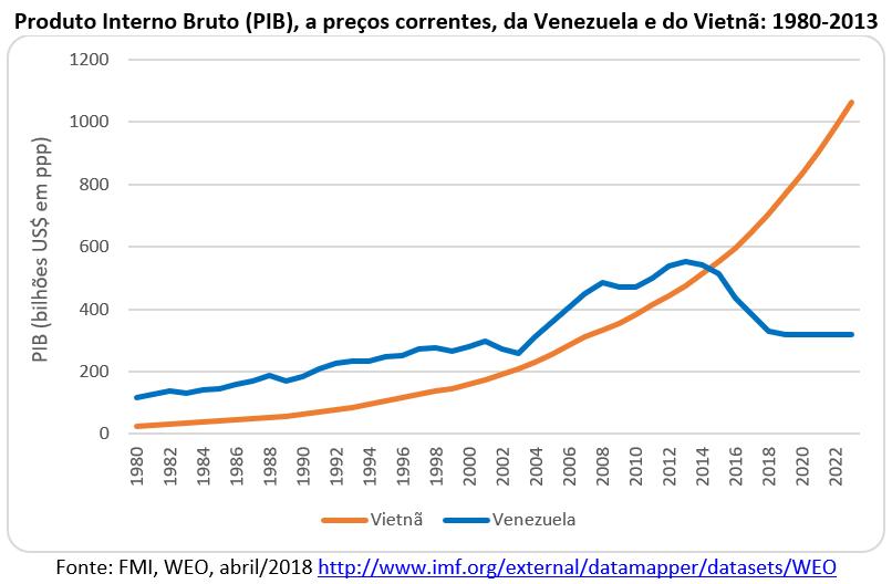 PIB da Venezuela e do Vietnã