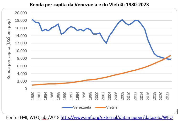 renda per capita da Venezuela e do Vietnã