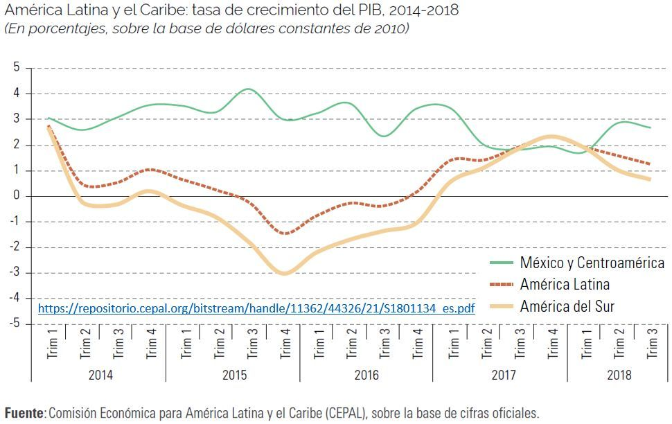 taxa de crescimento da América Latina e Caribe