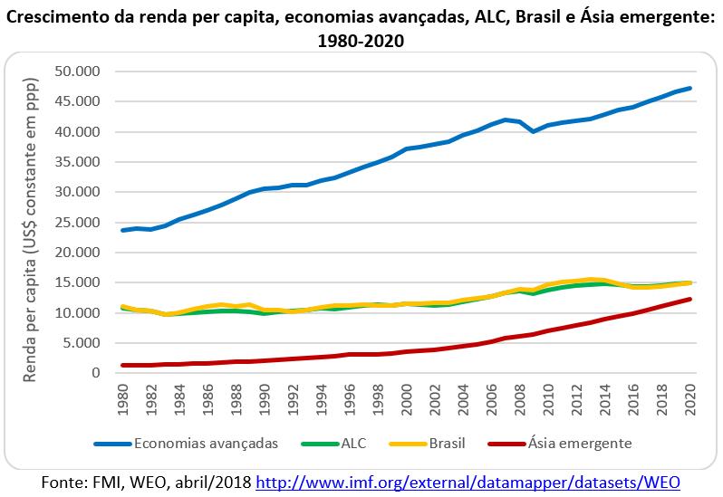 crescimento da renda per capita América Latina e Caribe, Brasil e Ásia