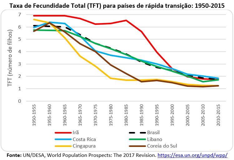 taxa de fecundidade total para países de rápida transição