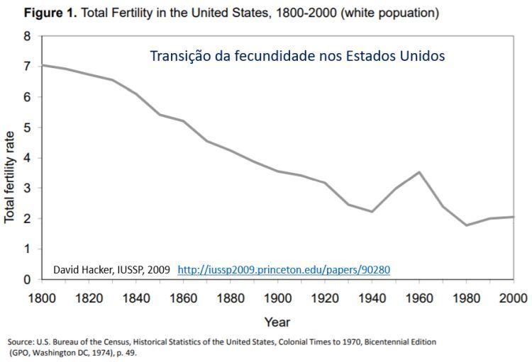 transição da fecundidade nos Estados Unidos