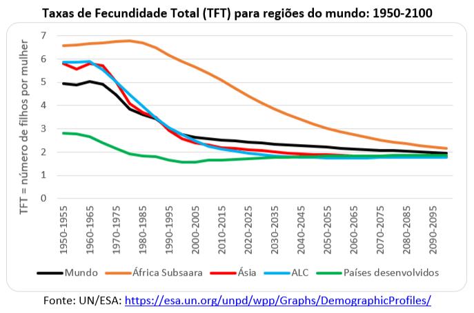 taxa de fecundidade total para regiões do mundo