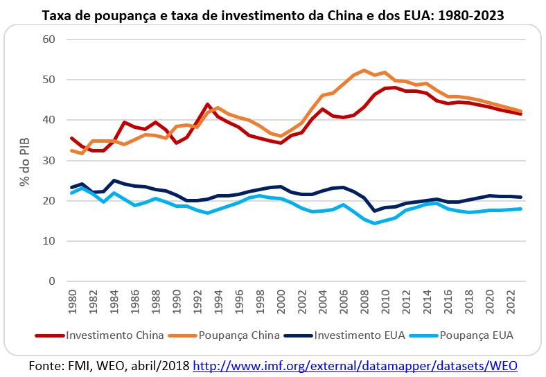 taxa de poupança e taxa de investimento da China e dos EUA