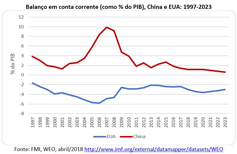 balanço em conta corrente China e EUA