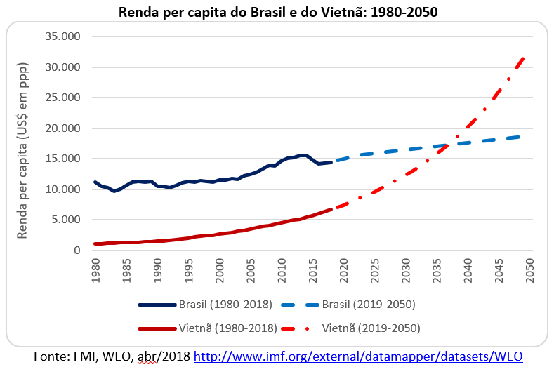 renda per capita do Brasil e do Vietnã