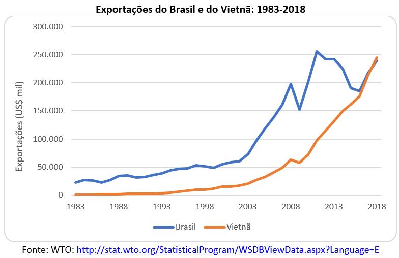 exportações do Brasil e do Vietnâ