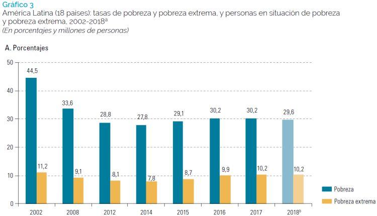 taxa de pobreza e pobreza extrema na América Latina