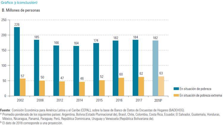 população em situação de pobreza e pobreza extrema na América Latina