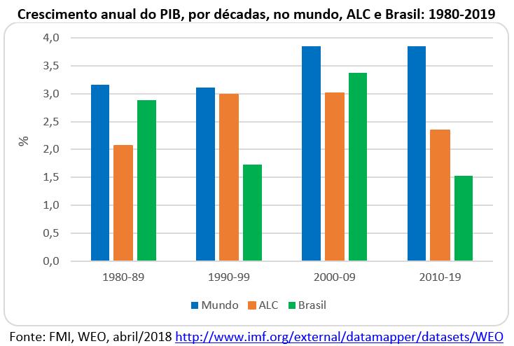 crescimento anual do PIB, América Latina e Brasil