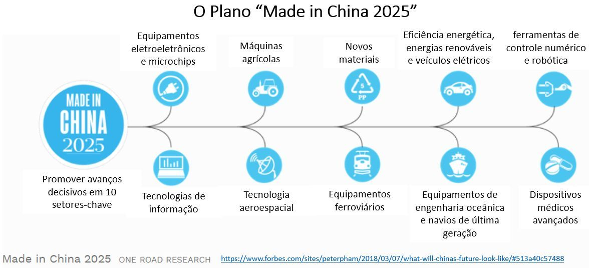 plano 'Made in China 2025'