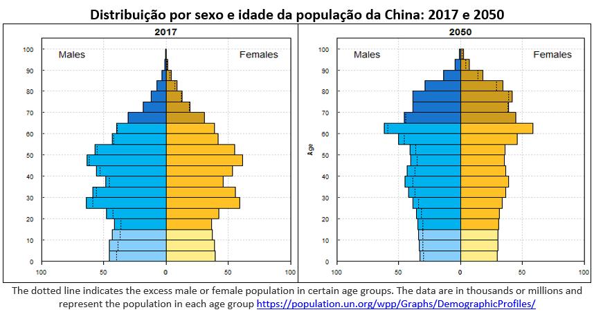 distribuição por sexo e idade da população da China