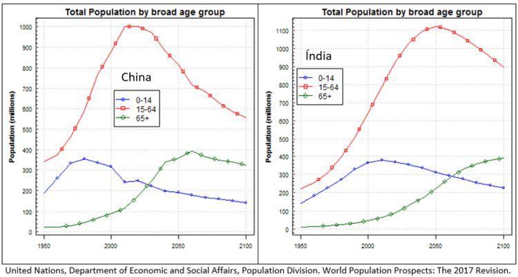 população por idade - China e Índia